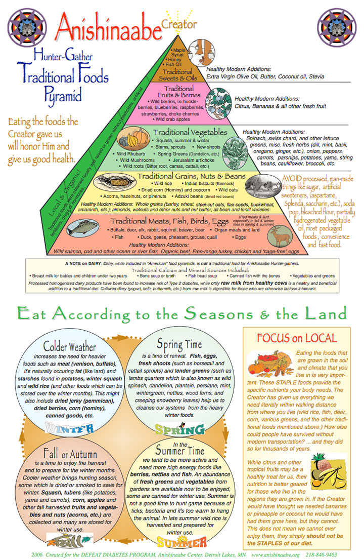 Native American (Anishinaabe) Traditional Foods Pyramid